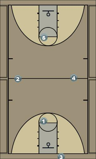 Basketball Play 13 top Zone Play