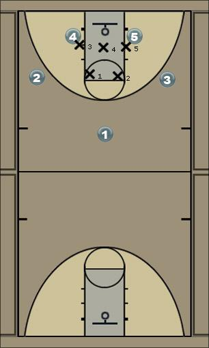 Basketball Play 13 Four Quick Hitter