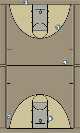 Basketball Play Early-O Man Baseline Out of Bounds Play