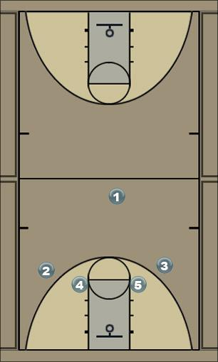 Basketball Play 1-4 Option 1 Man to Man Offense