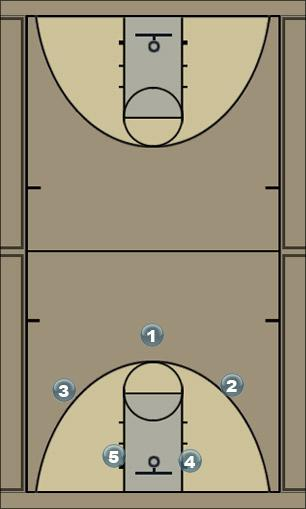 Basketball Play Regular 2 Man to Man Offense
