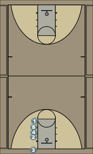 Basketball Play Sideline 1 Man Baseline Out of Bounds Play