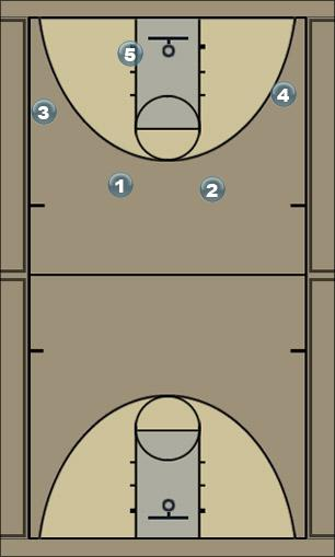 Basketball Play Chin Series with Drift Man to Man Offense