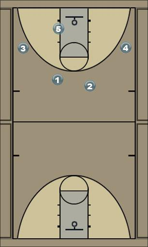 Basketball Play Chest Man to Man Offense