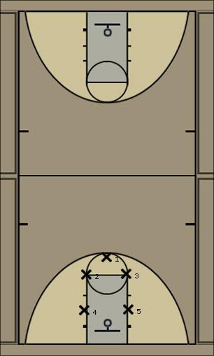 Basketball Play 3-2 top 3 Zone Play