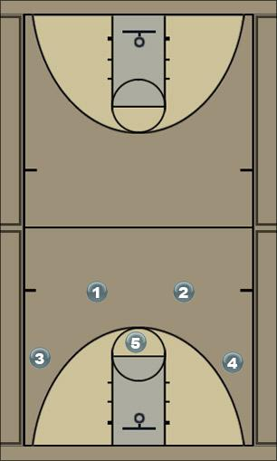 Basketball Play RAM1 Man to Man Set