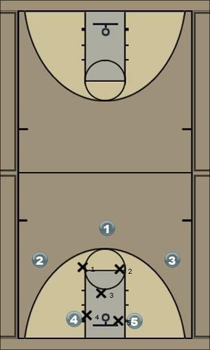 Basketball Play 2-1-2 Defense