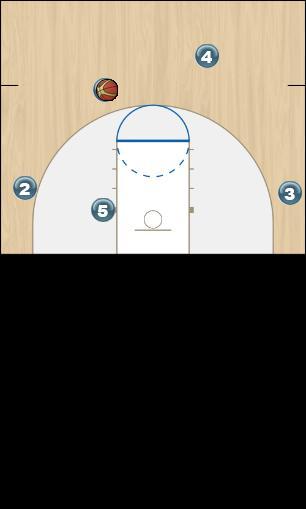 Basketball Play reverse 4-1 Secondary Break
