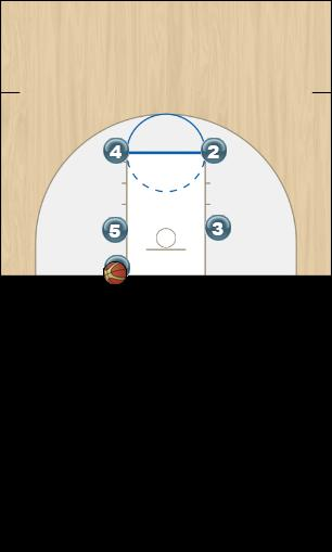 Basketball Play BLOB 1 again Man Baseline Out of Bounds Play