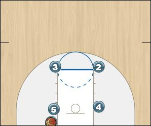 Basketball Play BLOB 2 Man Baseline Out of Bounds Play