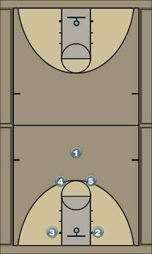 Basketball Play L Man to Man Offense