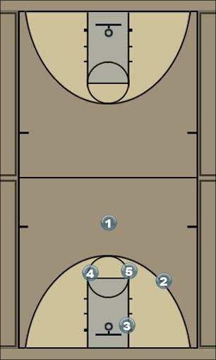 Basketball Play Left T Drive Right 3-4 Pick (Left-T34P) Man to Man Offense