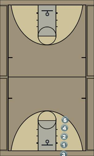 Basketball Play Stack Bottom Heavy Sideline Out of Bounds
