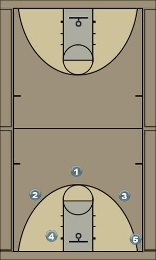 Basketball Play Boston Zone Play
