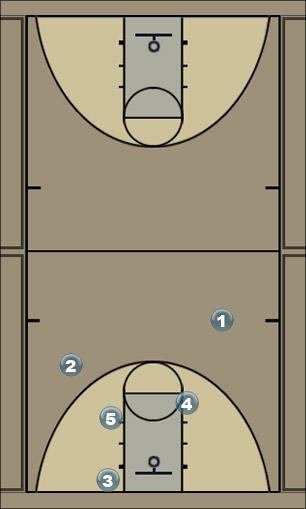 Basketball Play Oregon Zone Play