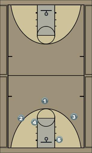 Basketball Play NC State Man to Man Set