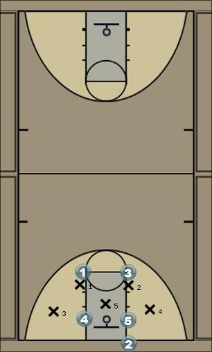 Basketball Play Inbounds play Zone Baseline Out of Bounds