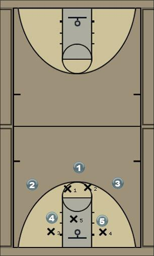 Basketball Play Give & Go Man to Man Offense