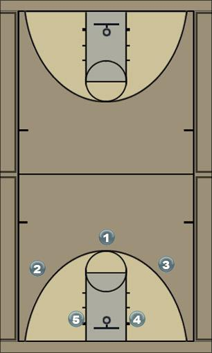 Basketball Play moe Man to Man Set