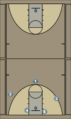 Basketball Play dfgh Man to Man Set