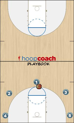 Basketball Play 5 out (pass & cut) Man to Man Offense