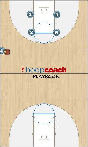 Basketball Play zipper fist Man Baseline Out of Bounds Play