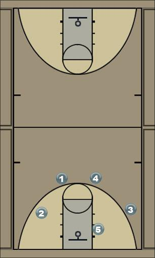 Basketball Play #1 Man to Man Offense