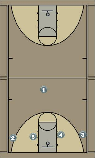 Basketball Play Midtown Man to Man Set