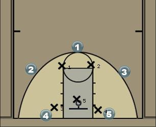 Basketball Play ZoneOffense Zone Play