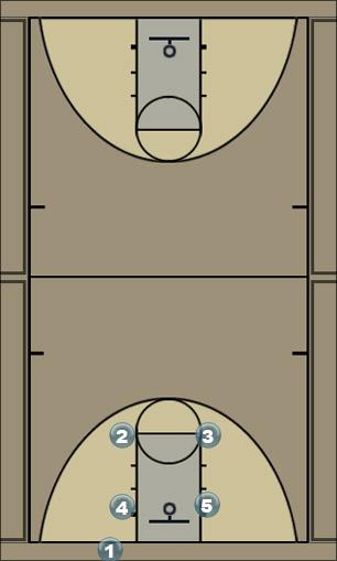 Basketball Play Aut 1 Man Baseline Out of Bounds Play