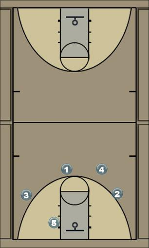 Basketball Play eagle 3 Man to Man Set