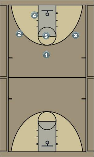 Basketball Play Special Zone Play