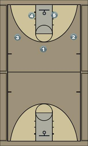 Basketball Play Special2 Zone Play