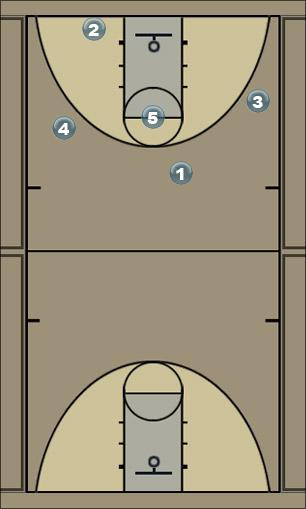 Basketball Play down Zone Play
