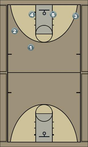 Basketball Play butler2 Man to Man Set
