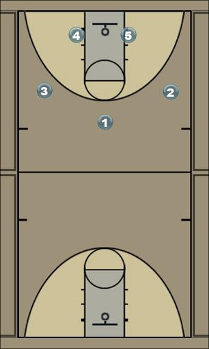 Basketball Play special3 Zone Play