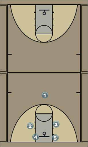 Basketball Play butler Quick Hitter