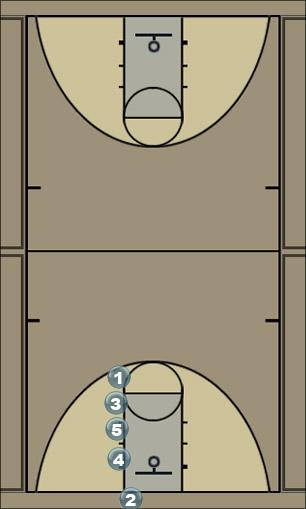 Basketball Play stack strong Man Baseline Out of Bounds Play