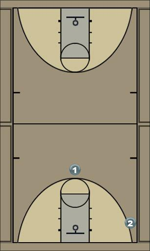 Basketball Play mizzouri Man to Man Offense