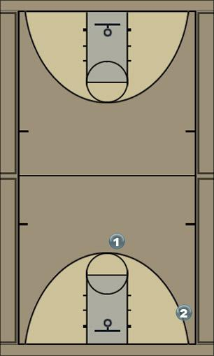 Basketball Play jack in the box Quick Hitter