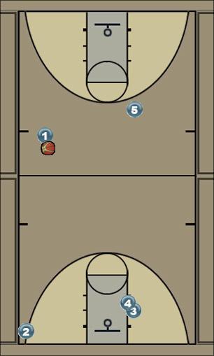 Basketball Play Loop Secondary Break