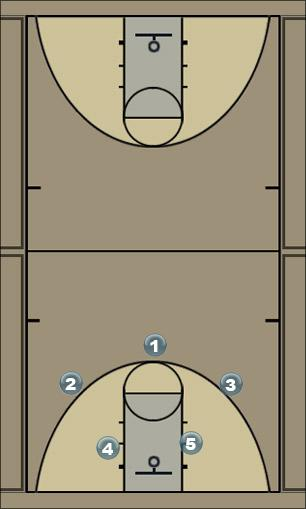 Basketball Play T Man to Man Offense