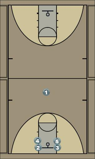 Basketball Play Forty Man to Man Offense