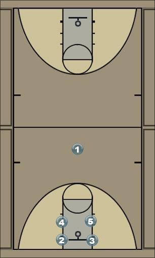 Basketball Play Forty Three Quick Hitter