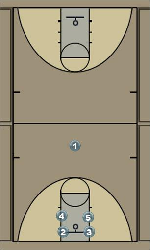 Basketball Play Forty Forty Quick Hitter