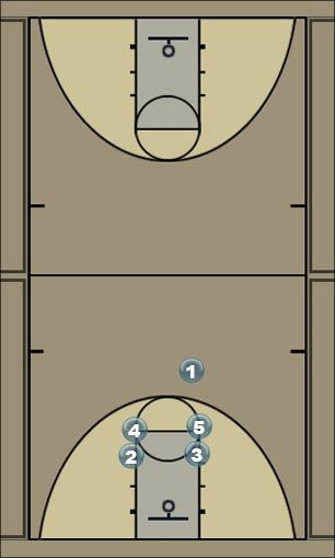 Basketball Play Havoc Carolina Man to Man Set