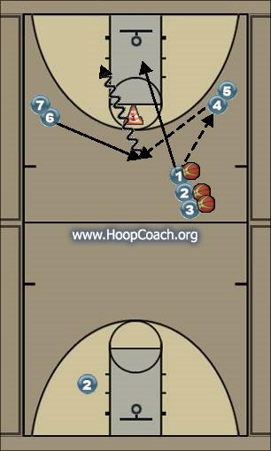 Basketball Play prova Man to Man Offense prova