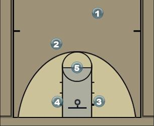 Basketball Play 10U Play Zone Play