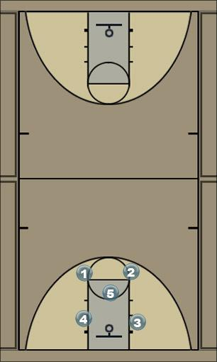 Basketball Play Defense 10U Zone Play