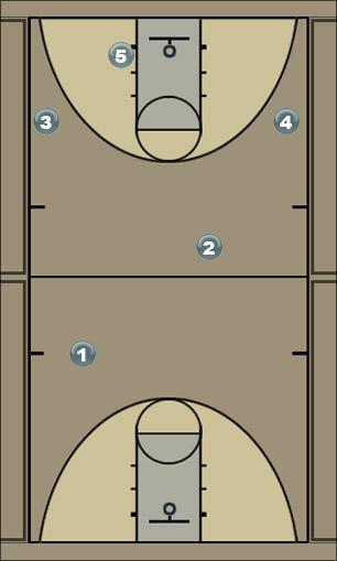 Basketball Play 4-Hi Screen & Roll Man to Man Offense